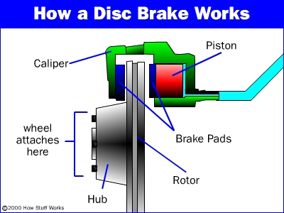 disc-brake3