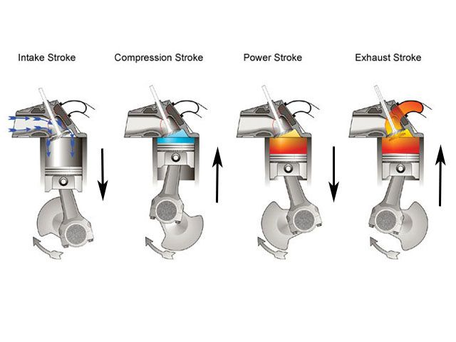 gasoline engine basics